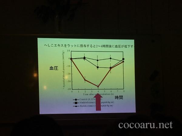 へしこ講座「ラットの血圧変化」