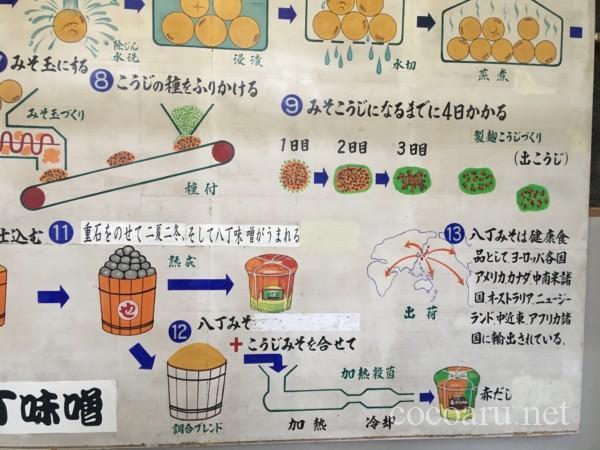 まるや八丁味噌 工場見学(八丁味噌の製造工程)